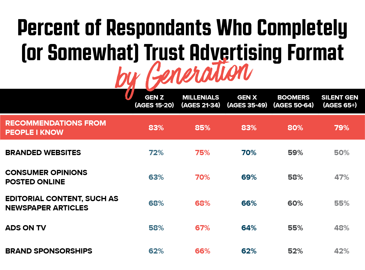 ir-percent-trust-advertising